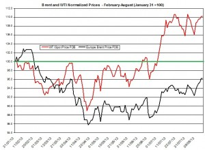 oil forecast Brent and WTI  August 19-23  2013