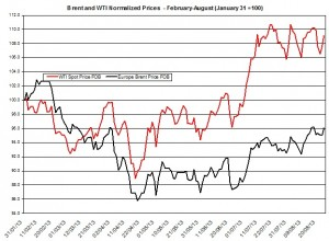 oil forecast Brent and WTI  August 26-30  2013