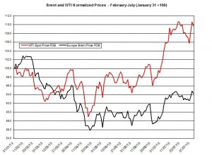 oil forecast Brent and WTI  August 5-9  2013