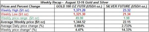 table weekly gold and silver  prices  August 12-16  2013