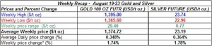 table weekly gold and silver  prices  August 19-23  2013