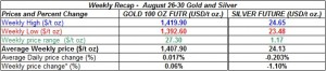 table weekly gold and silver  prices  August 26-30  2013