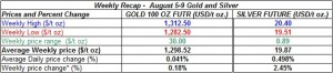 table weekly gold and silver  prices  August 5-9  2013