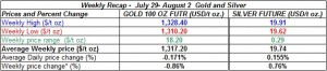 table weekly gold and silver  prices July 29- August 2  2013