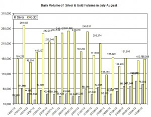 volume Gold & silver prices 2013  August 14