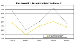 weekly precious metals chart  August 12-16  2013 percent change