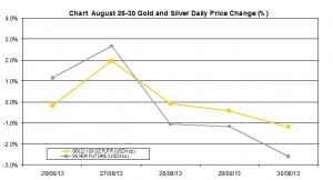 weekly precious metals chart  August 26-30 2013 percent change