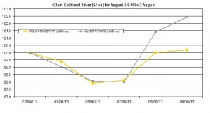 weekly precious metals chart    August 5-9  2013