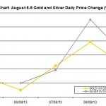 weekly precious metals chart August 5-9 2013 percent change