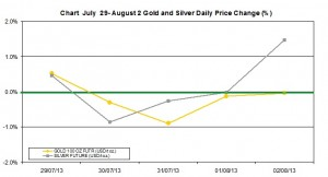 weekly precious metals chart July 29- August 2 2013 percent change