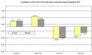 Correlation Gold and EURO USD 2013 September 11