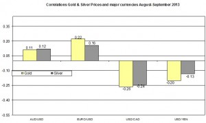 Correlation Gold and EURO USD 2013 September 12