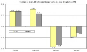 Correlation Gold and EURO USD 2013 September 17