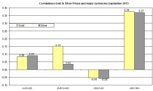 Correlation Gold and EURO USD 2013 September 25
