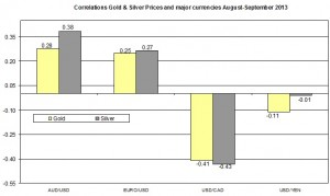 Correlation Gold and EURO USD 2013 September 4