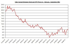 Difference between Brent and WTI  September 30 October 4  2013