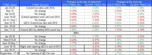 FOMC statment and Gold Silver September 20