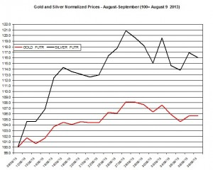 Gold and silver prices 2013  September 10