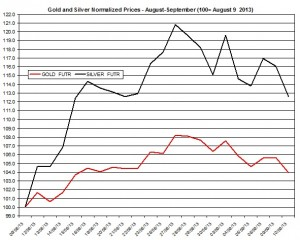 Gold and silver prices 2013  September 11