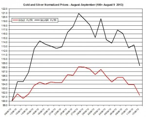 Gold and silver prices 2013  September 13