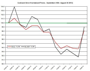 Gold and silver prices 2013  September 20