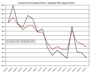 Gold and silver prices 2013  September 25