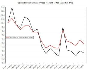 Gold and silver prices 2013  September 27