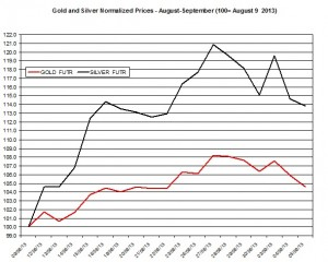 Gold and silver prices 2013  September 6