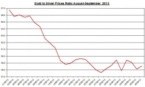 Gold  silver ratio 2013  September 10