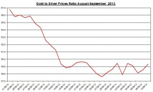 Gold  silver ratio 2013  September 11