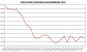 Gold  silver ratio 2013  September 12