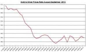 Gold  silver ratio 2013  September 12