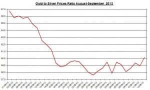 Gold  silver ratio 2013  September 13