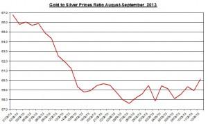 Gold  silver ratio 2013  September 13