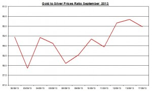 Gold  silver ratio 2013  September 17