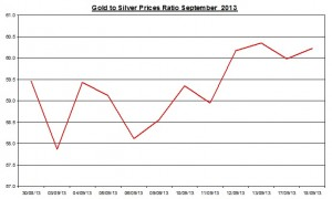 Gold  silver ratio 2013  September 18
