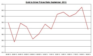Gold  silver ratio 2013  September 20