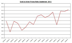 Gold  silver ratio 2013  September 25