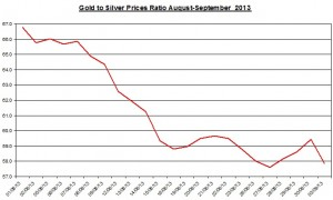 Gold  silver ratio 2013  September 4
