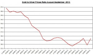 Gold  silver ratio 2013  September 5