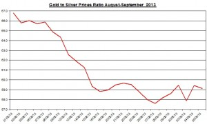 Gold  silver ratio 2013  September 6