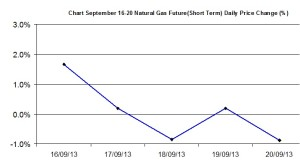 Natural Gas chart - percent change  September 16-20  2013