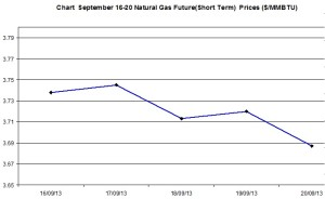 Natural Gas price  chart -  September 16-20  2013