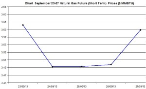 Natural Gas price  chart -  September 23-27  2013