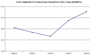 Natural Gas price  chart -  September 9-13  2013