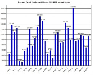 U.S. Nonfarm payroll employment up to 2013  September 6