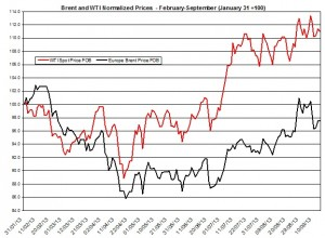oil forecast Brent and WTI  September 16-20 2013