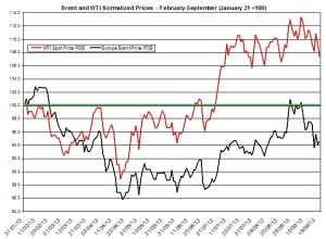 oil forecast Brent and WTI  September 23-27 2013