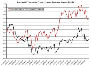 oil forecast Brent and WTI  September 30 October 4 2013