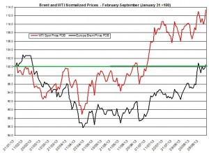 oil forecast Brent and WTI  September 9-13  2013